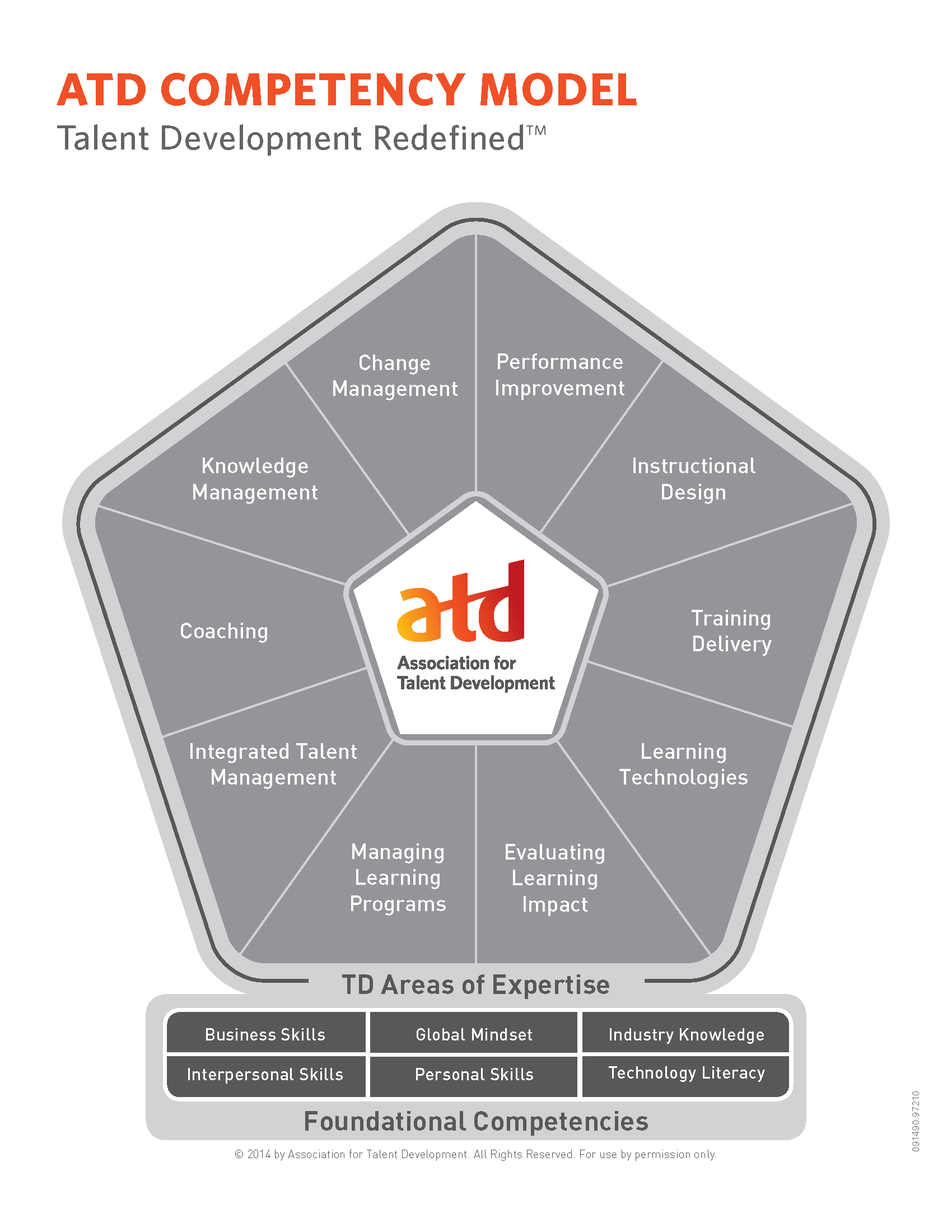 Click to see more details about the ASTD competency model